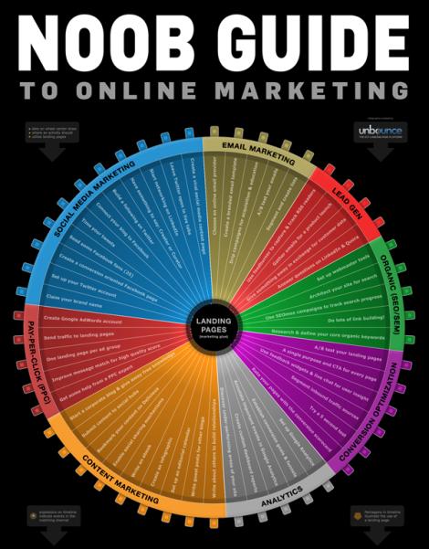 rueda marketing online